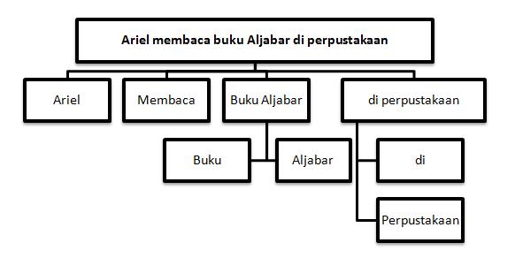 Parse tree gamatika zone parse tree dari kalimat tersebut merupakan pohon 4 ary karena memiliki empat buah anak ccuart Images