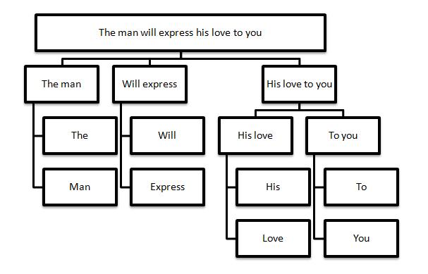 Parse tree gamatika zone parse tree dari kalimat tersebut merupakan pohon 3 ary karena memiliki tiga buah anak ccuart Images